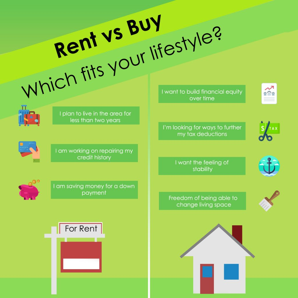 Renting versus Buying in Cedar Rapids Iowa
